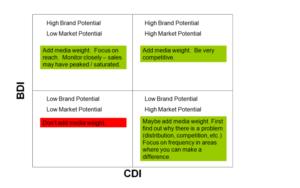 BDI and CDI