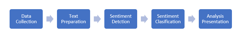sentiment analysis process flow