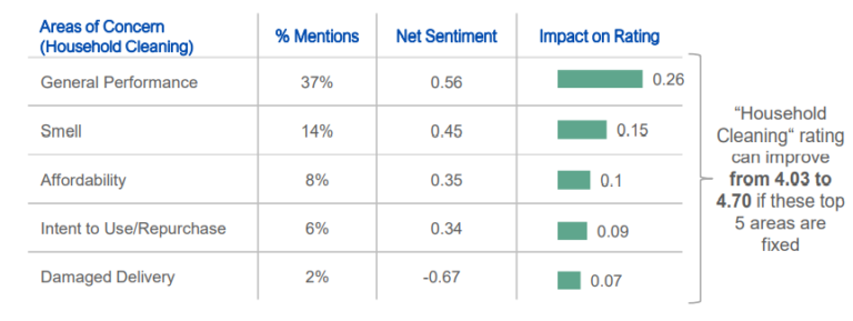 Sentiment Analysis of Household Cleaning