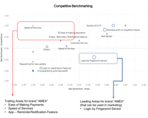 Amex app competitive benchmarking