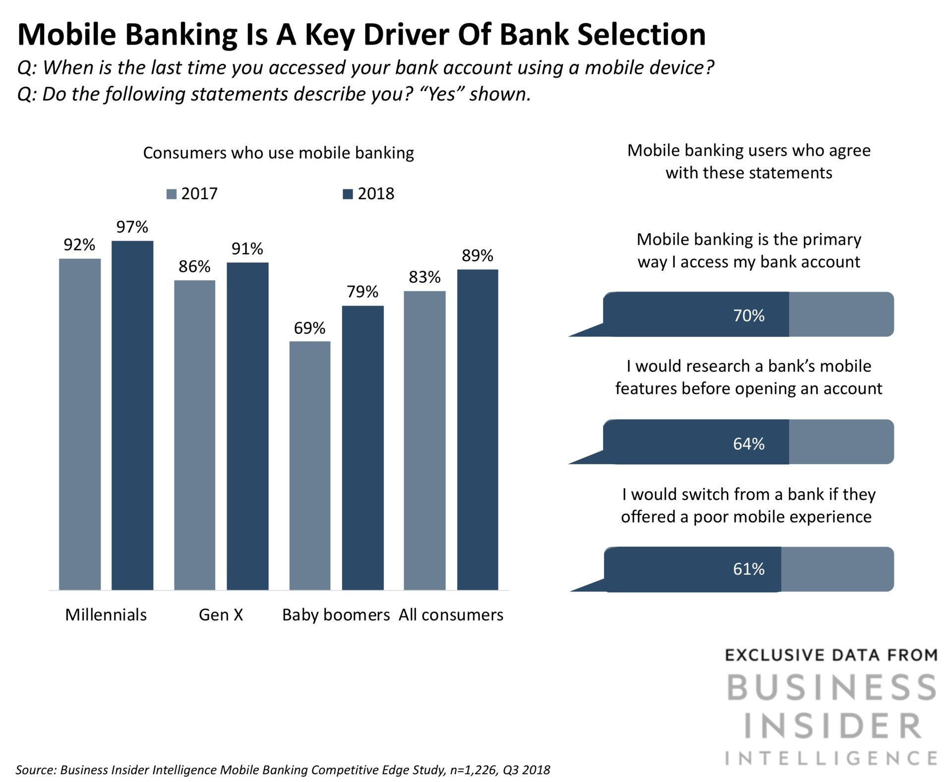 Mobile Banking Competitive Intelligence