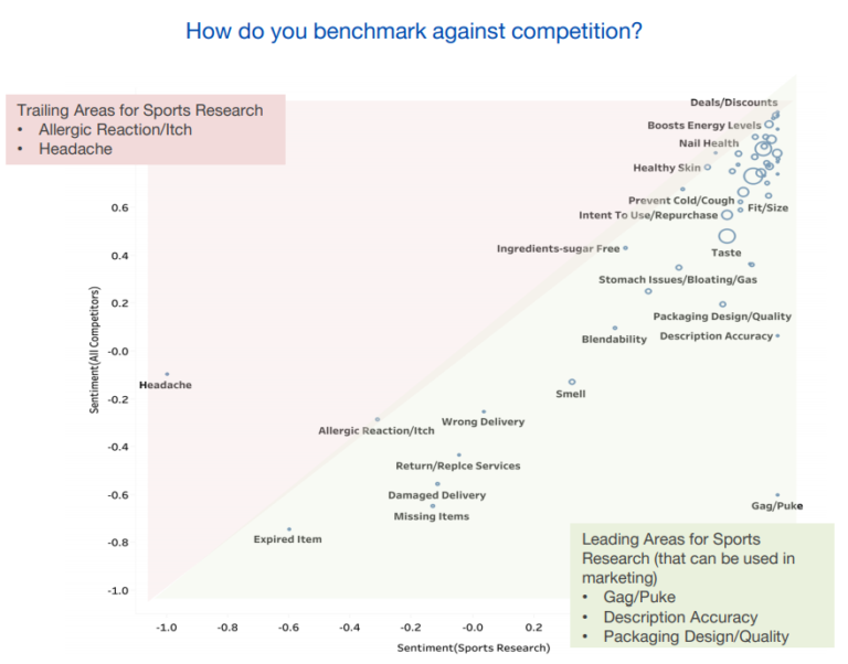Vitamins Competitor Insights