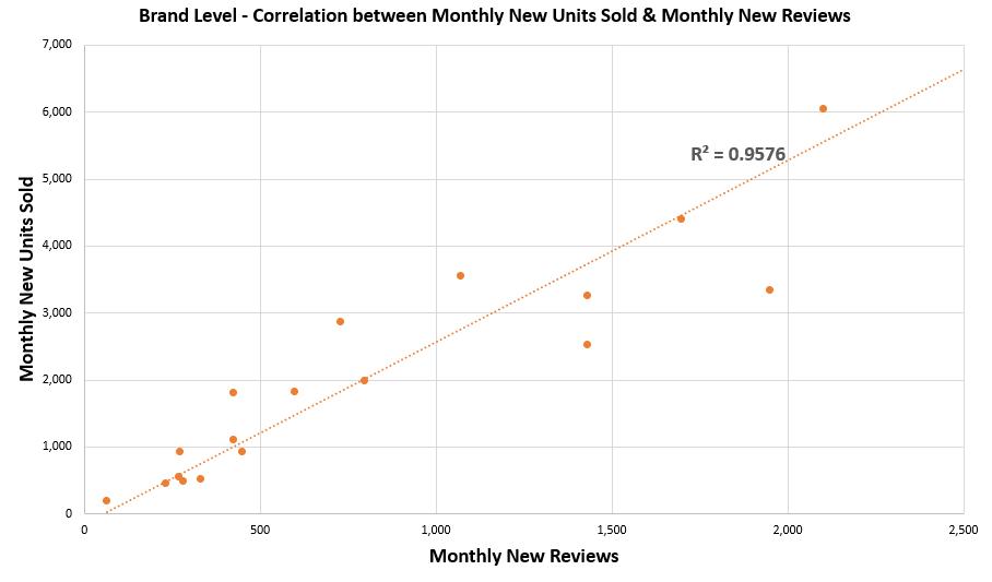 Brand Level Correlation