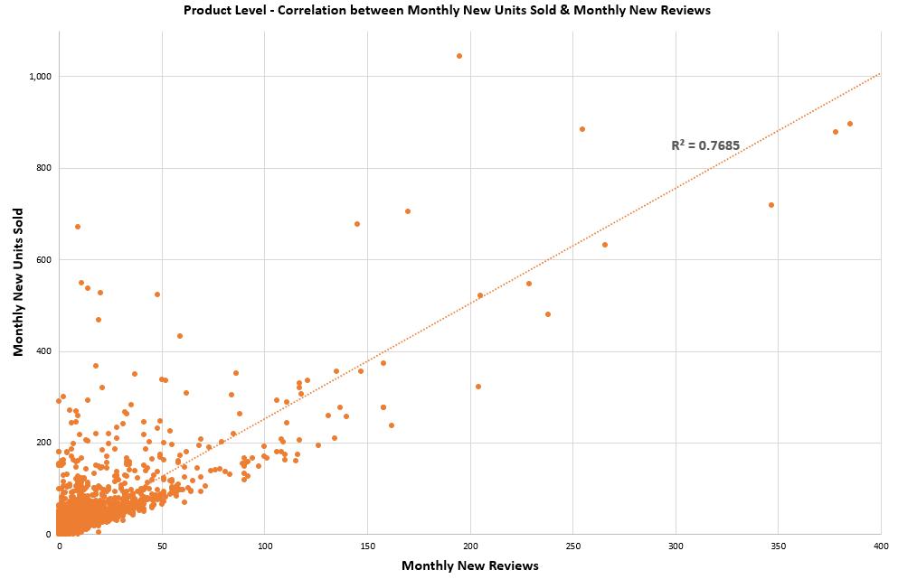 Product Level Correlation